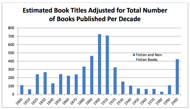 Books available by decade
