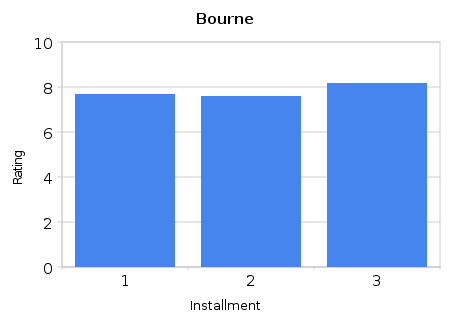 Bourne series Ratings