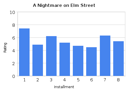 A Nightmare on Elm Street series Ratings
