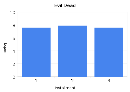 Evil Dead series Ratings