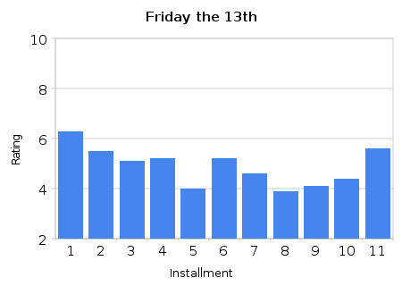 Friday the 13th Ratings