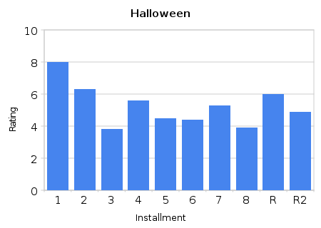 Halloween Ratings