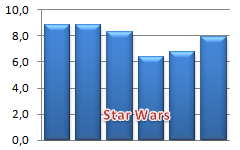Star Wars Ratings