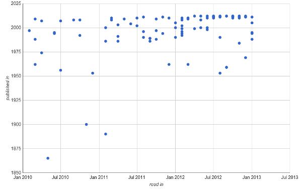 Graph of publication dates