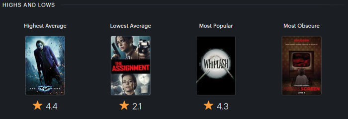 Movie Highs and Lows