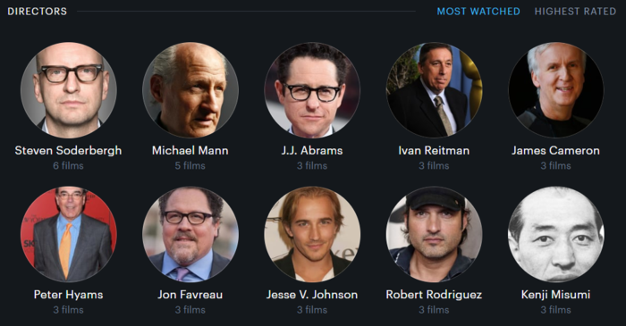 Most Watched Directors in 2019