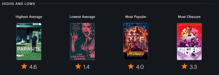 2019 movies - highs and lows