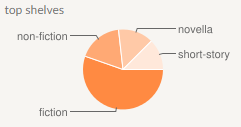 2018 Books Pie Chart