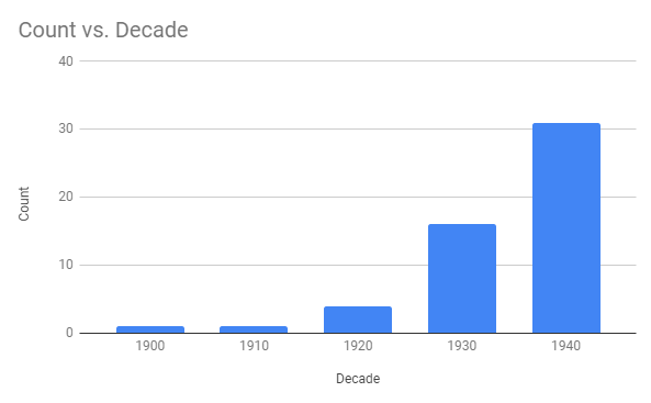50 Under 50 by Decade Graph