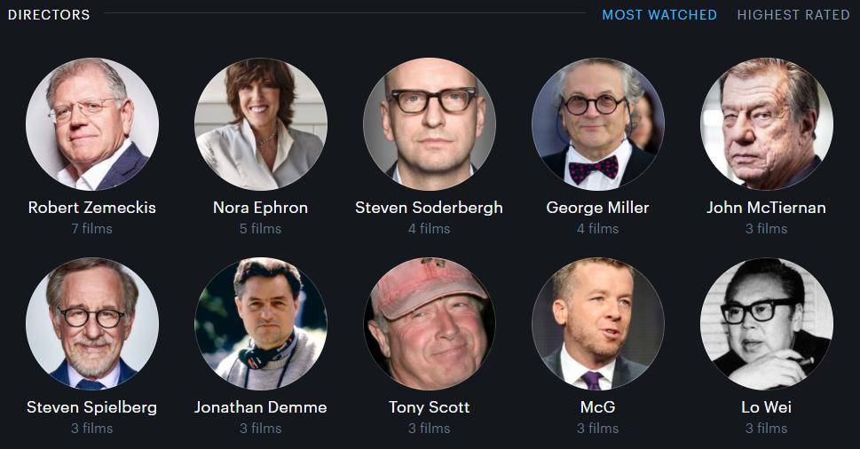 Most watched directors of the year