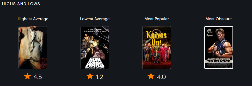 Highest and Lowest Rated, Most Popular, and Most Obscure movies of the year