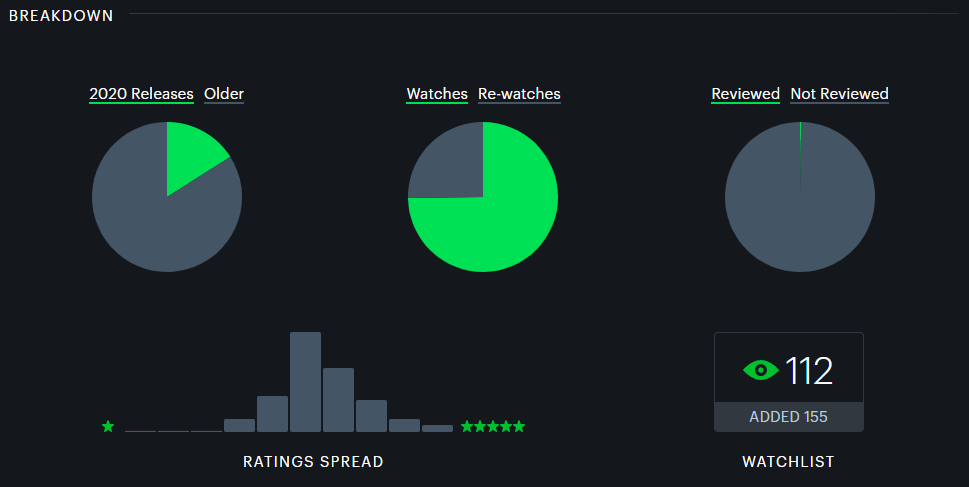 Movie Ratings Breakdown and other patterns